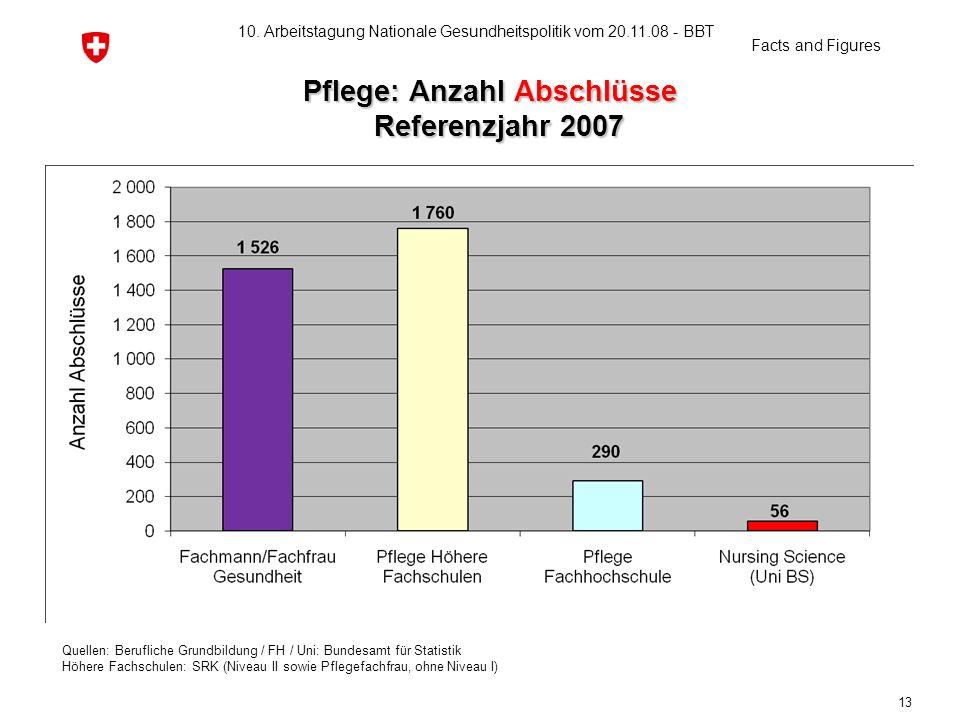 Pflege: Anzahl Abschlüsse Referenzjahr 2007 Pflege: Anzahl Abschlüsse Referenzjahr 2007 Quellen: Berufliche Grundbildung / FH / Uni: Bundesamt für Sta