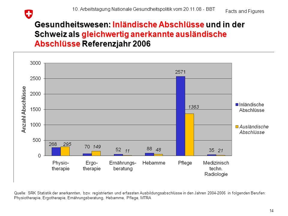 Gesundheitswesen: Inländische Abschlüsse und in der Schweiz als gleichwertig anerkannte ausländische Abschlüsse Referenzjahr 2006 Quelle: SRK Statisti