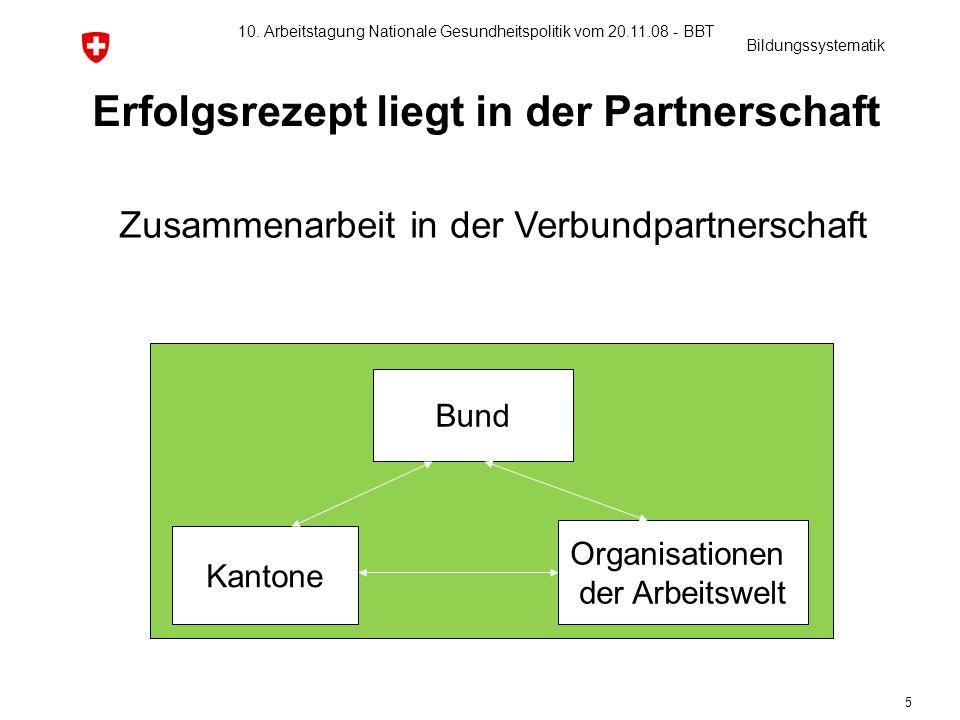 10. Arbeitstagung Nationale Gesundheitspolitik vom 20.11.08 - BBT 5 Erfolgsrezept liegt in der Partnerschaft Zusammenarbeit in der Verbundpartnerschaf