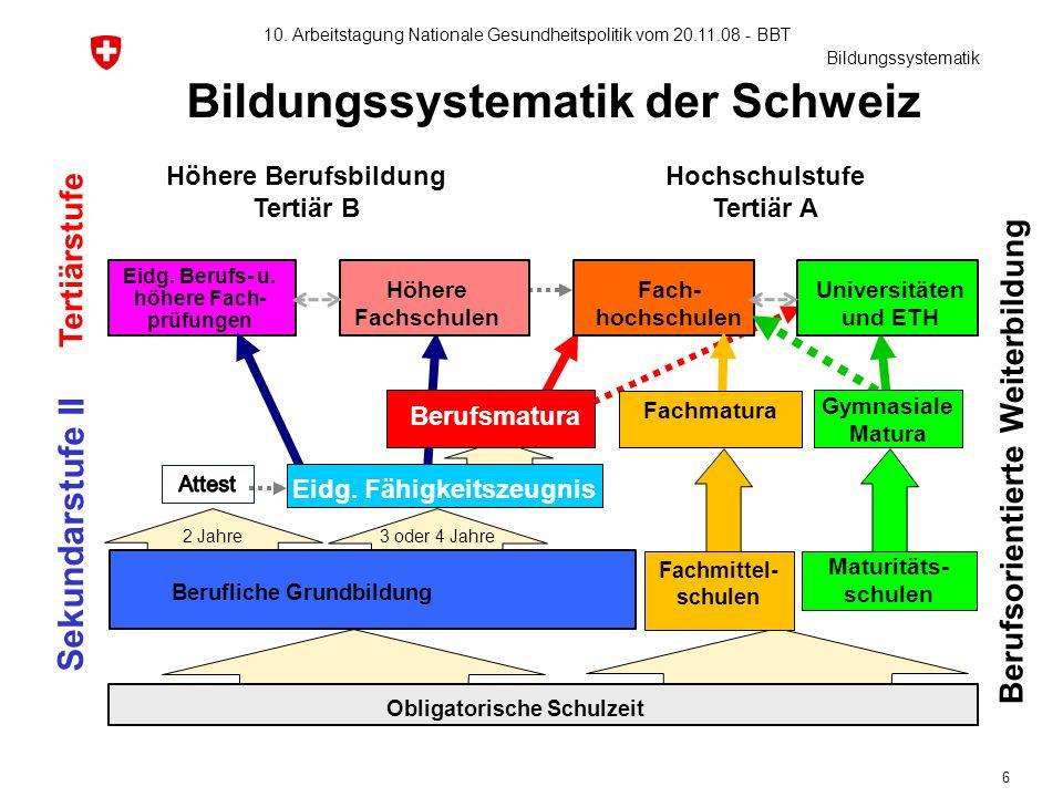 6 Bildungssystematik der Schweiz Obligatorische Schulzeit Berufsorientierte Weiterbildung Sekundarstufe II Tertiärstufe Eidg. Berufs- u. höhere Fach-