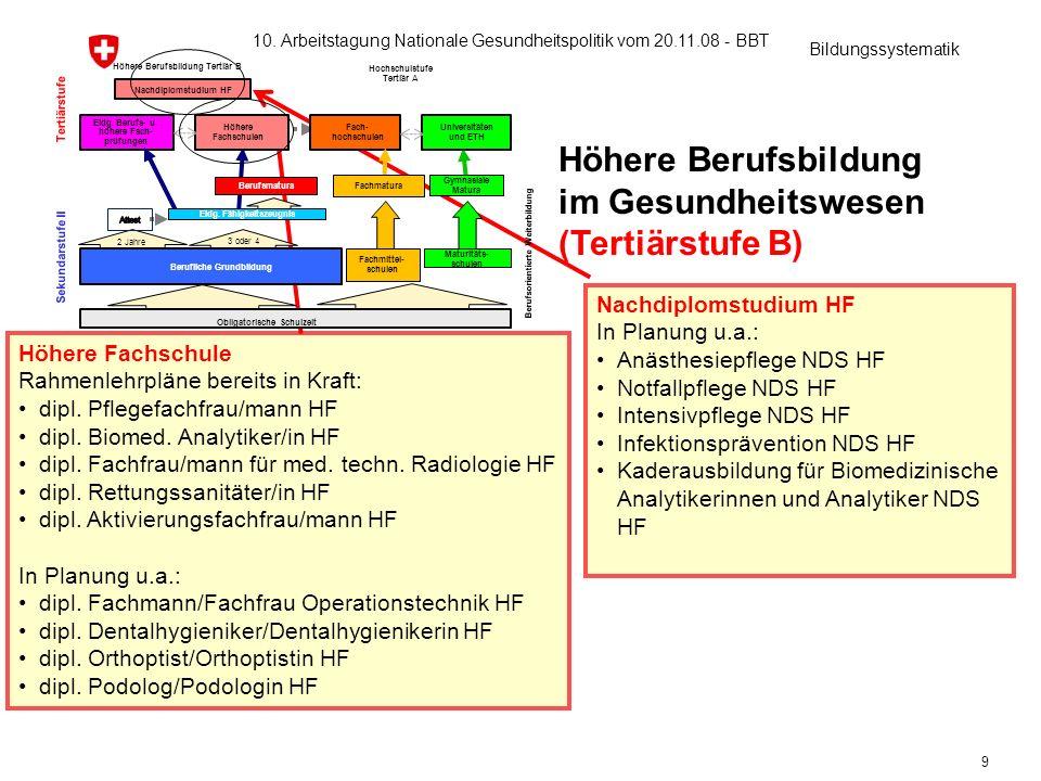 9 Höhere Berufsbildung im Gesundheitswesen (Tertiärstufe B) Nachdiplomstudium HF In Planung u.a.: Anästhesiepflege NDS HF Notfallpflege NDS HF Intensi