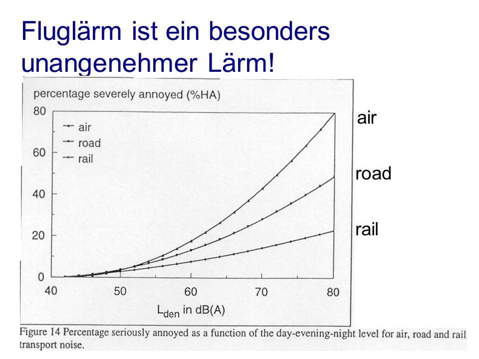 W. Dür, Bürgerlärm gegen Fluglärm, 4.7.2001 /15 Fluglärm ist ein besonders unangenehmer Lärm.