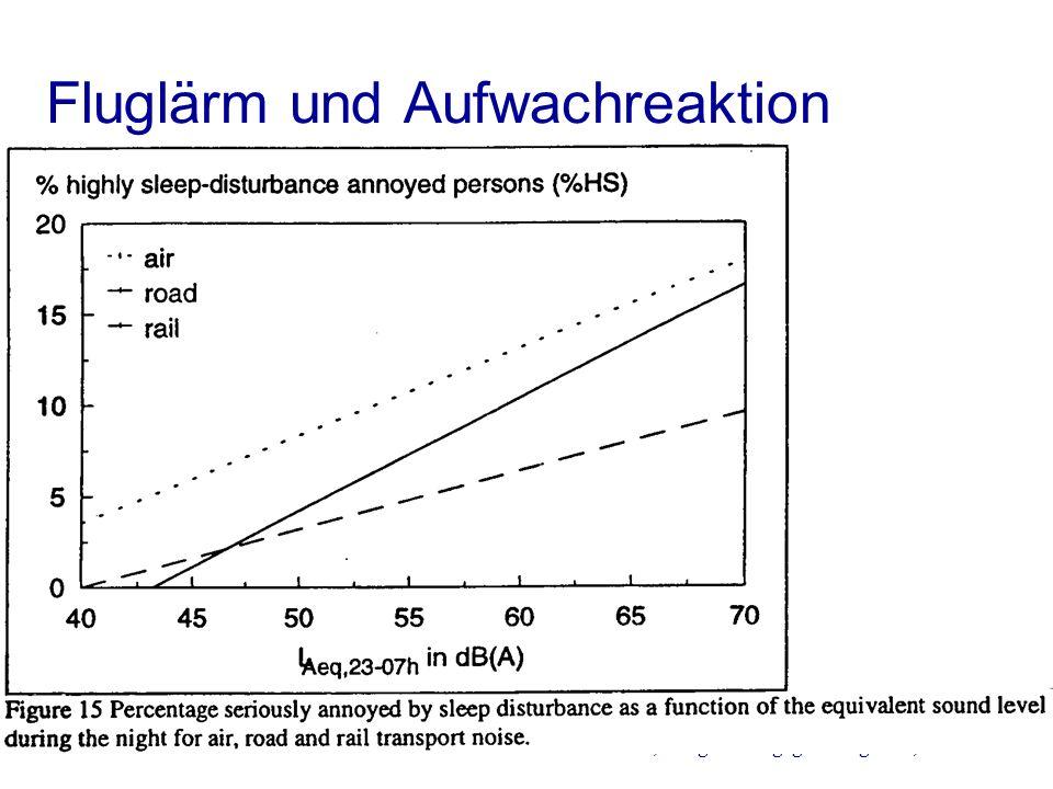 W. Dür, Bürgerlärm gegen Fluglärm, 4.7.2001 /16 Fluglärm und Aufwachreaktion