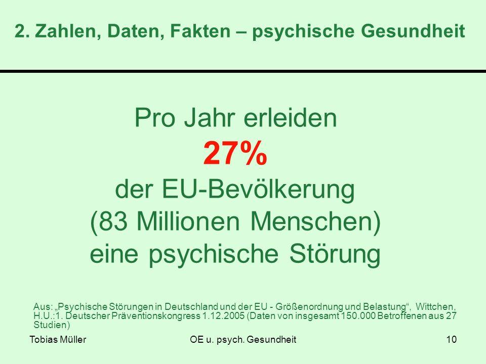 Tobias MüllerOE u. psych. Gesundheit10 2. Zahlen, Daten, Fakten – psychische Gesundheit Pro Jahr erleiden 27% der EU-Bevölkerung (83 Millionen Mensche