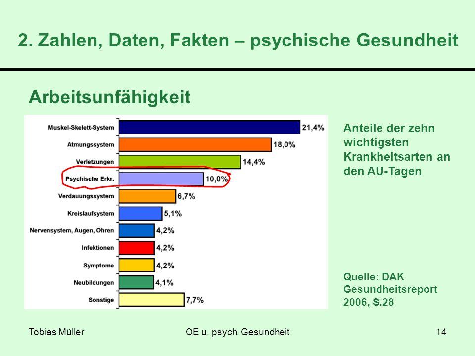 Tobias MüllerOE u. psych. Gesundheit14 Arbeitsunfähigkeit Anteile der zehn wichtigsten Krankheitsarten an den AU-Tagen Quelle: DAK Gesundheitsreport 2
