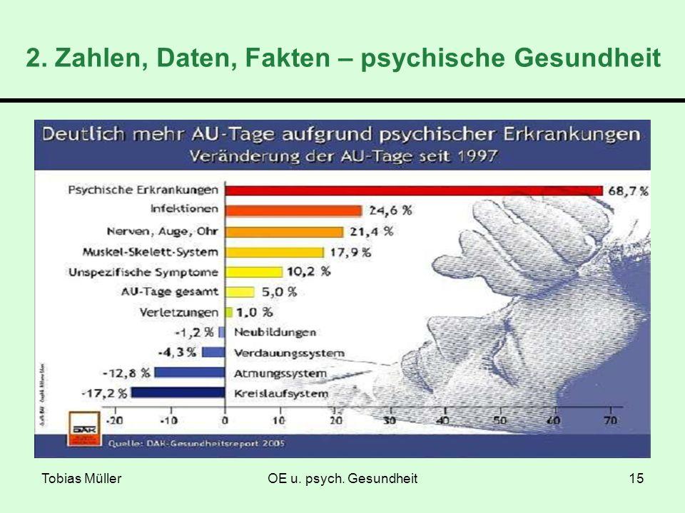 Tobias MüllerOE u. psych. Gesundheit15 2. Zahlen, Daten, Fakten – psychische Gesundheit