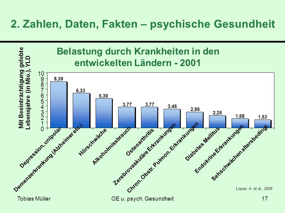 Tobias MüllerOE u. psych. Gesundheit17 Lopez A. et al., 2006 0 1 2 3 4 5 6 7 8 9 10 Mit Beeinträchtigung gelebte Lebensjahre (in Mio.), YLD Depression