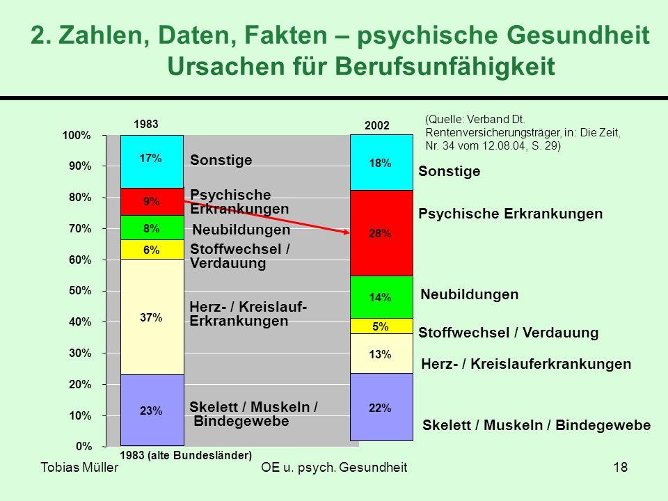 Tobias MüllerOE u. psych. Gesundheit18 0% 10% 20% 30% 40% 50% 60% 70% 80% 90% 100% 1983 (alte Bundesländer) 23% 37% 6% 8% 9% 17% 1983 Psychische Erkra