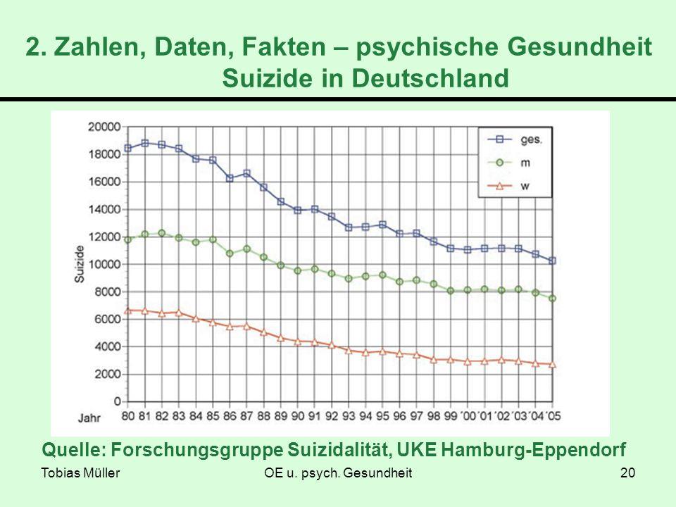 Tobias MüllerOE u. psych. Gesundheit20 2. Zahlen, Daten, Fakten – psychische Gesundheit Suizide in Deutschland Quelle: Forschungsgruppe Suizidalität,