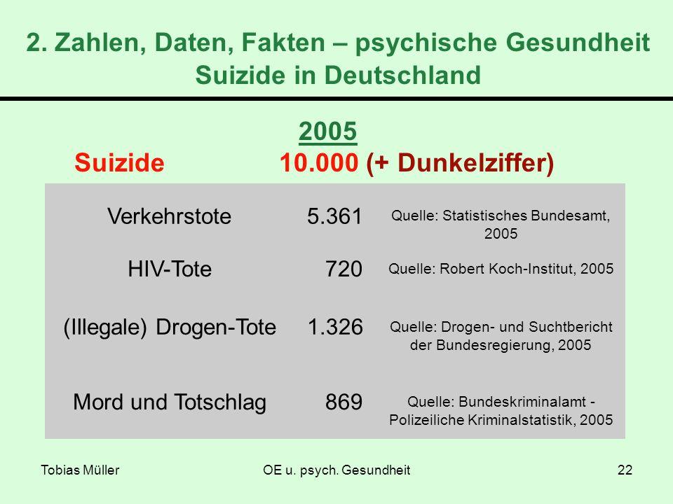 Tobias MüllerOE u. psych. Gesundheit22 2005 Suizide 10.000 (+ Dunkelziffer) Verkehrstote5.361 Quelle: Statistisches Bundesamt, 2005 HIV-Tote 720 Quell