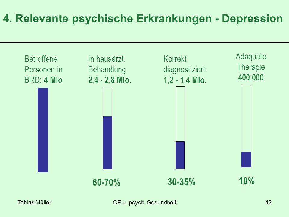 Tobias MüllerOE u. psych. Gesundheit42 Betroffene Personen in BRD : 4 Mio 60-70% In hausärzt. Behandlung 2,4 - 2,8 Mio. 30-35% Korrekt diagnostiziert