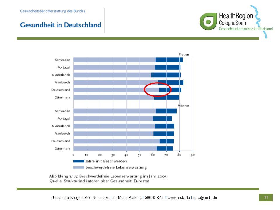 Gesundheitsregion KölnBonn e.V. Ι Im MediaPark 4c Ι 50670 Köln Ι www.hrcb.de Ι info@hrcb.de 11