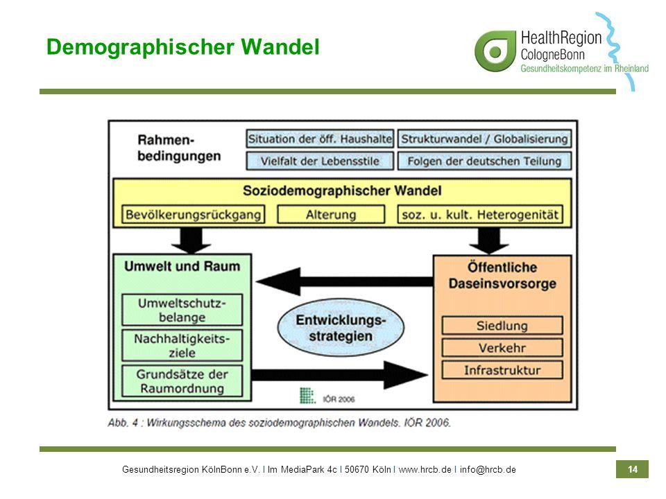 Gesundheitsregion KölnBonn e.V. Ι Im MediaPark 4c Ι 50670 Köln Ι www.hrcb.de Ι info@hrcb.de 14 Demographischer Wandel