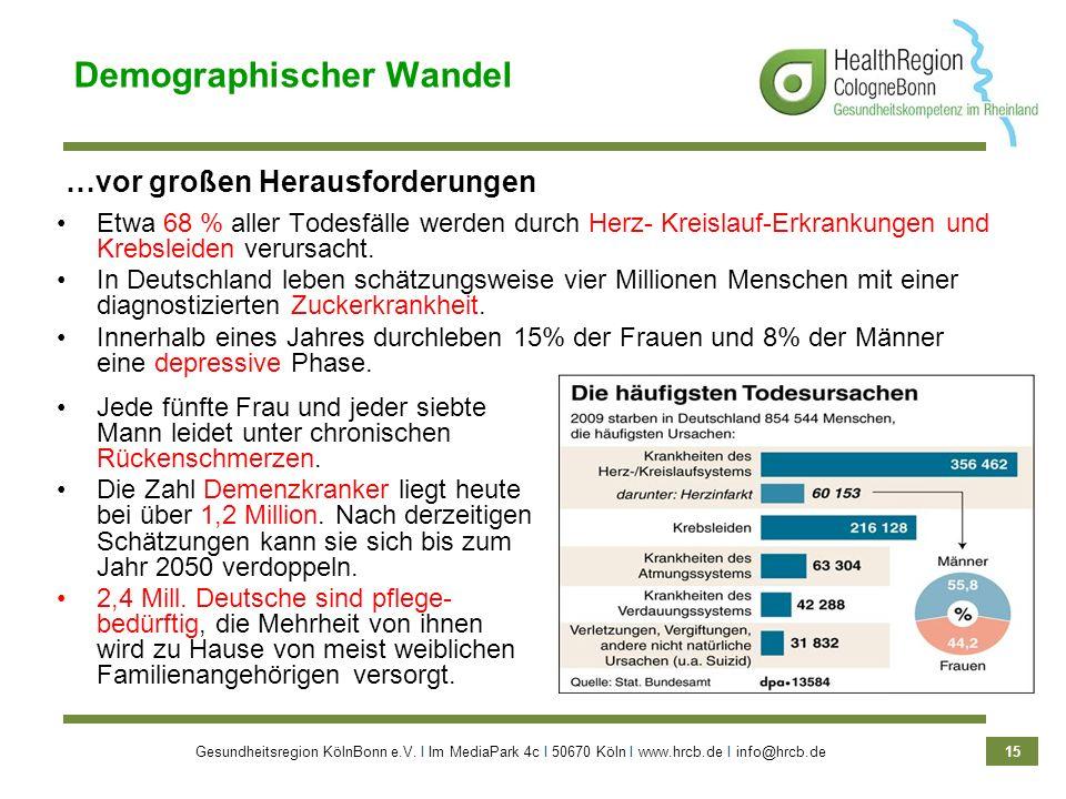Gesundheitsregion KölnBonn e.V. Ι Im MediaPark 4c Ι 50670 Köln Ι www.hrcb.de Ι info@hrcb.de 15 Jede fünfte Frau und jeder siebte Mann leidet unter chr