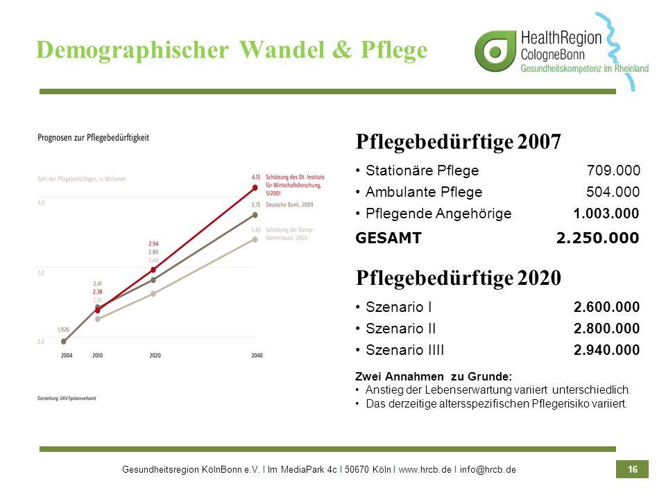 Gesundheitsregion KölnBonn e.V. Ι Im MediaPark 4c Ι 50670 Köln Ι www.hrcb.de Ι info@hrcb.de 16 Demographischer Wandel & Pflege Zwei Annahmen zu Grunde