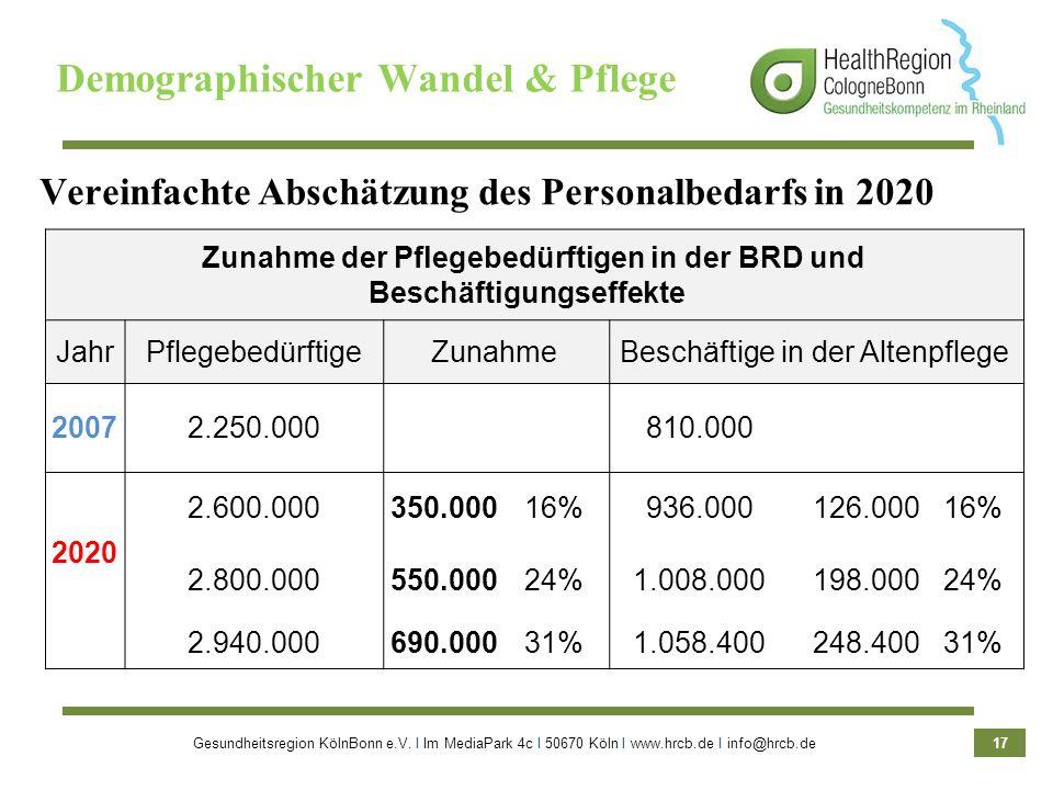 Gesundheitsregion KölnBonn e.V. Ι Im MediaPark 4c Ι 50670 Köln Ι www.hrcb.de Ι info@hrcb.de 17 Zunahme der Pflegebedürftigen in der BRD und Beschäftig