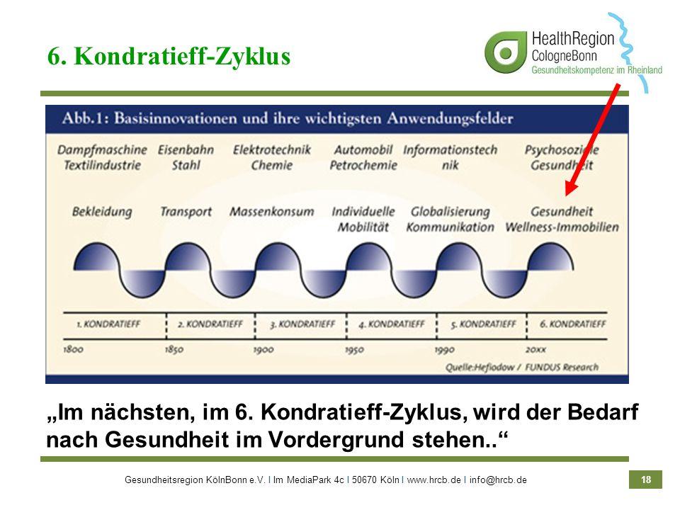 Gesundheitsregion KölnBonn e.V. Ι Im MediaPark 4c Ι 50670 Köln Ι www.hrcb.de Ι info@hrcb.de 18 Im nächsten, im 6. Kondratieff-Zyklus, wird der Bedarf