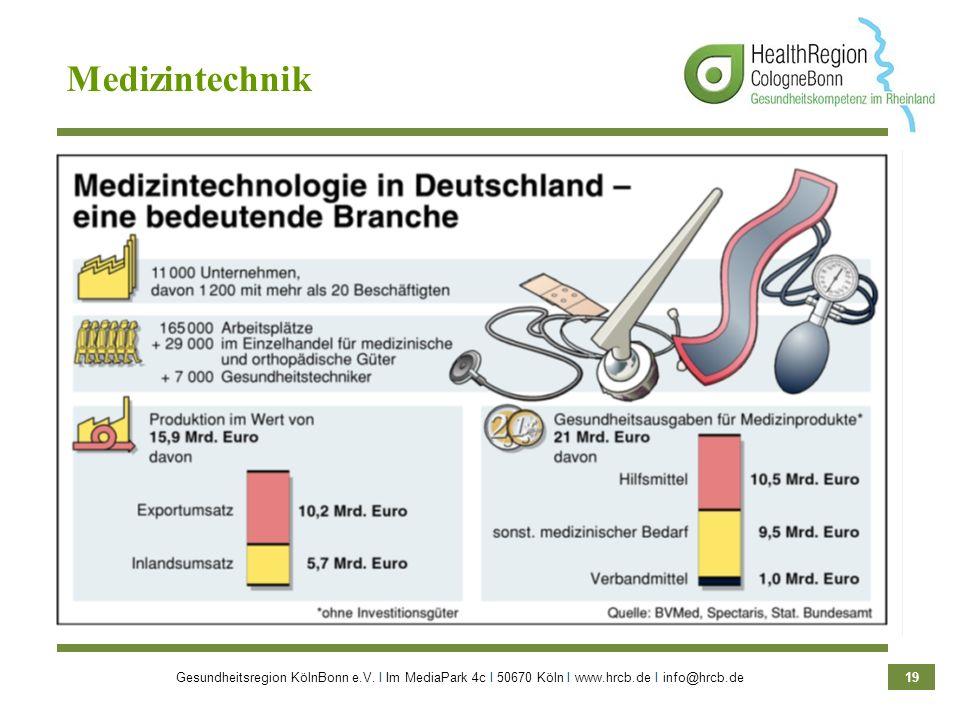 Gesundheitsregion KölnBonn e.V. Ι Im MediaPark 4c Ι 50670 Köln Ι www.hrcb.de Ι info@hrcb.de 19 Medizintechnik