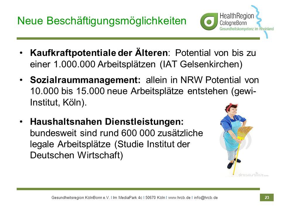 Gesundheitsregion KölnBonn e.V. Ι Im MediaPark 4c Ι 50670 Köln Ι www.hrcb.de Ι info@hrcb.de 23 Kaufkraftpotentiale der Älteren: Potential von bis zu e