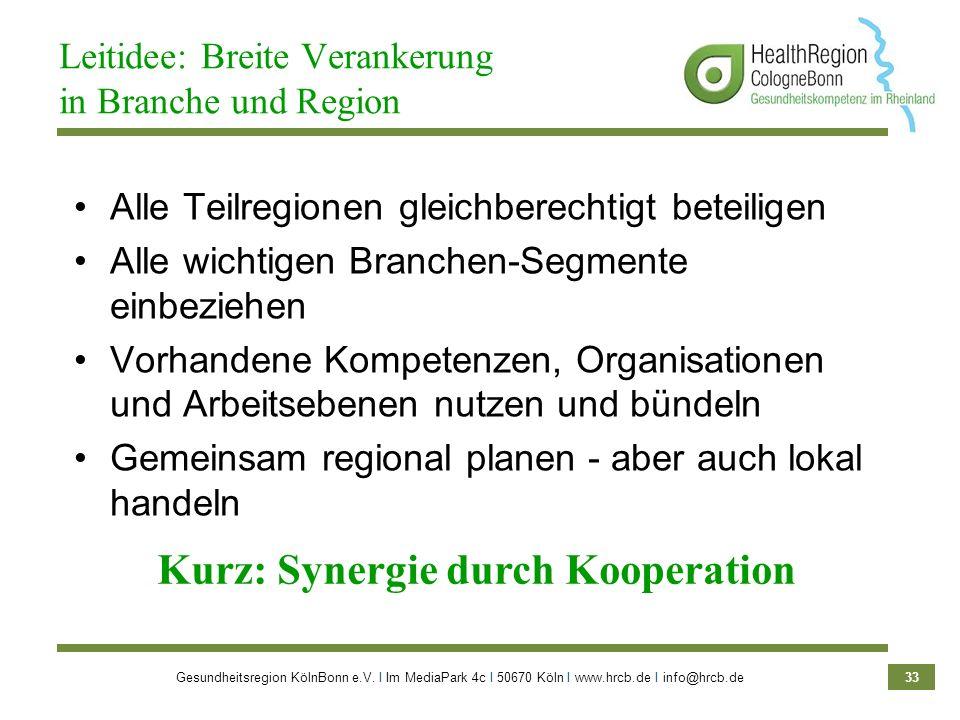 Gesundheitsregion KölnBonn e.V. Ι Im MediaPark 4c Ι 50670 Köln Ι www.hrcb.de Ι info@hrcb.de 33 Alle Teilregionen gleichberechtigt beteiligen Alle wich