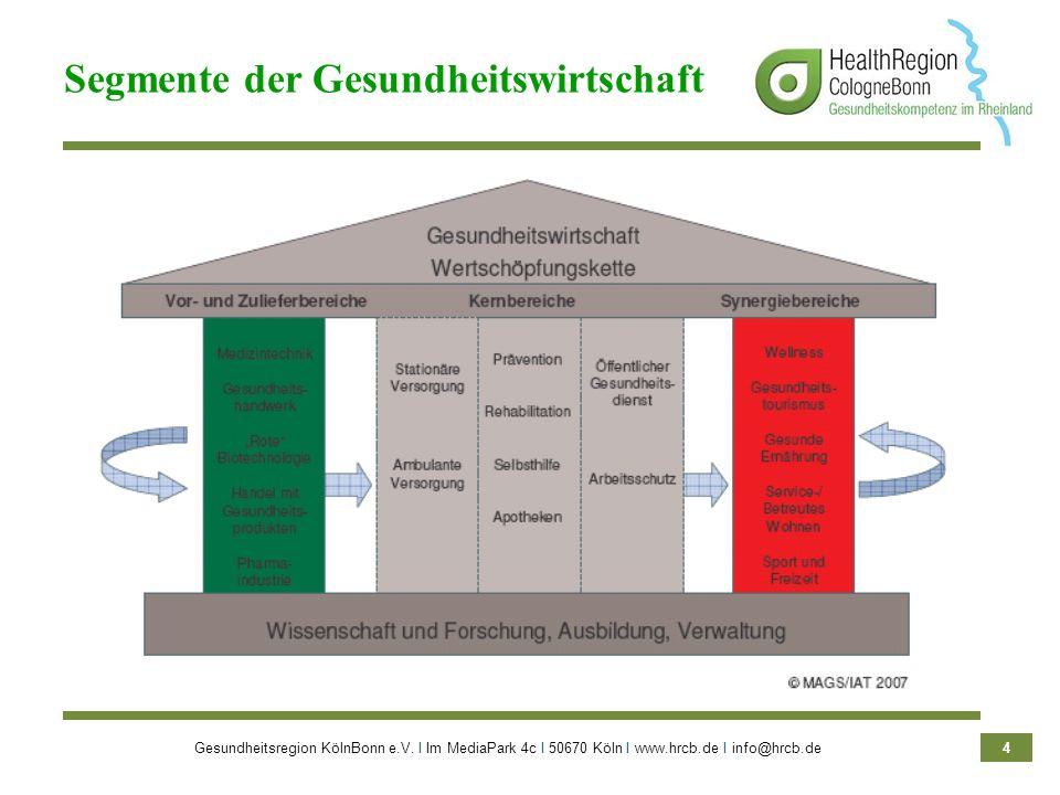 Gesundheitsregion KölnBonn e.V. Ι Im MediaPark 4c Ι 50670 Köln Ι www.hrcb.de Ι info@hrcb.de 4 Segmente der Gesundheitswirtschaft