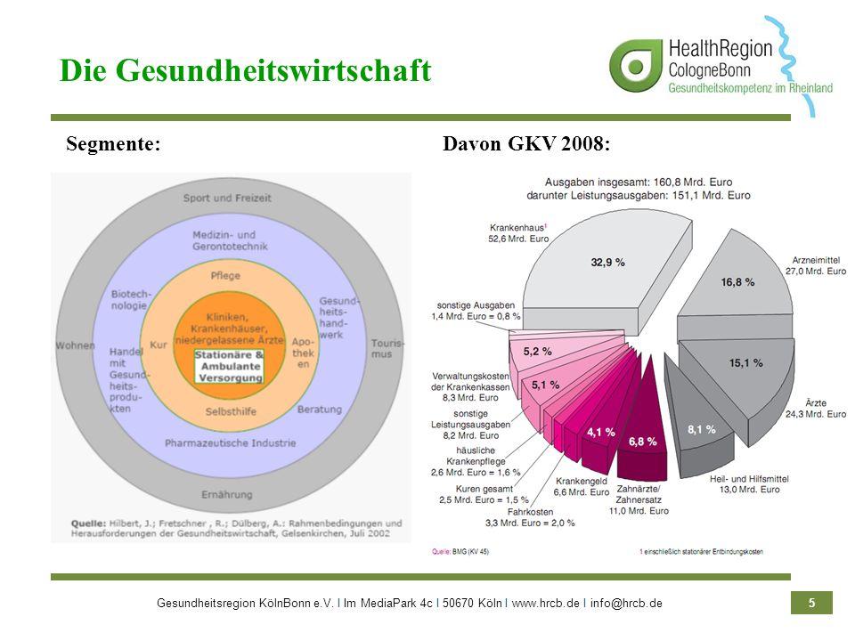 Gesundheitsregion KölnBonn e.V. Ι Im MediaPark 4c Ι 50670 Köln Ι www.hrcb.de Ι info@hrcb.de 5 Die Gesundheitswirtschaft Davon GKV 2008:Segmente: