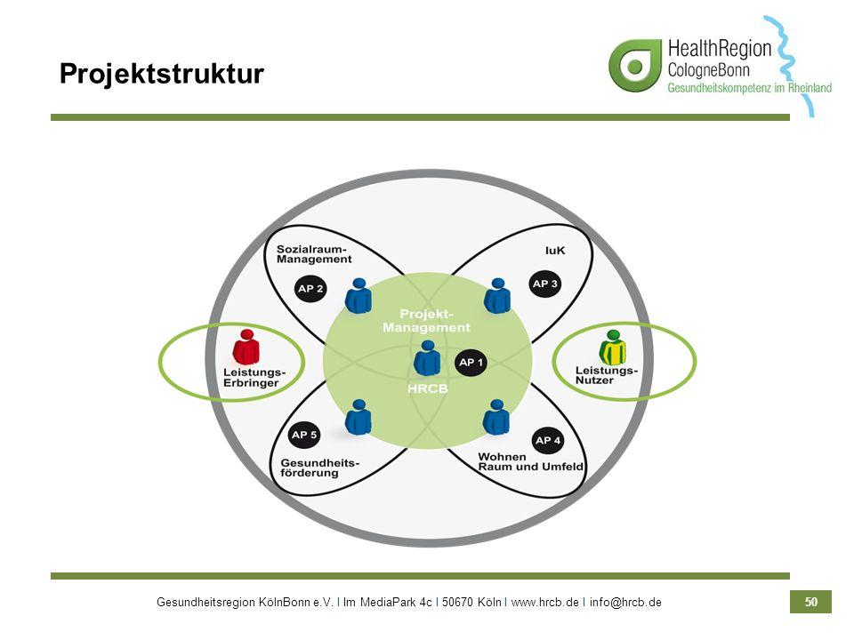 Gesundheitsregion KölnBonn e.V. Ι Im MediaPark 4c Ι 50670 Köln Ι www.hrcb.de Ι info@hrcb.de 50 Projektstruktur