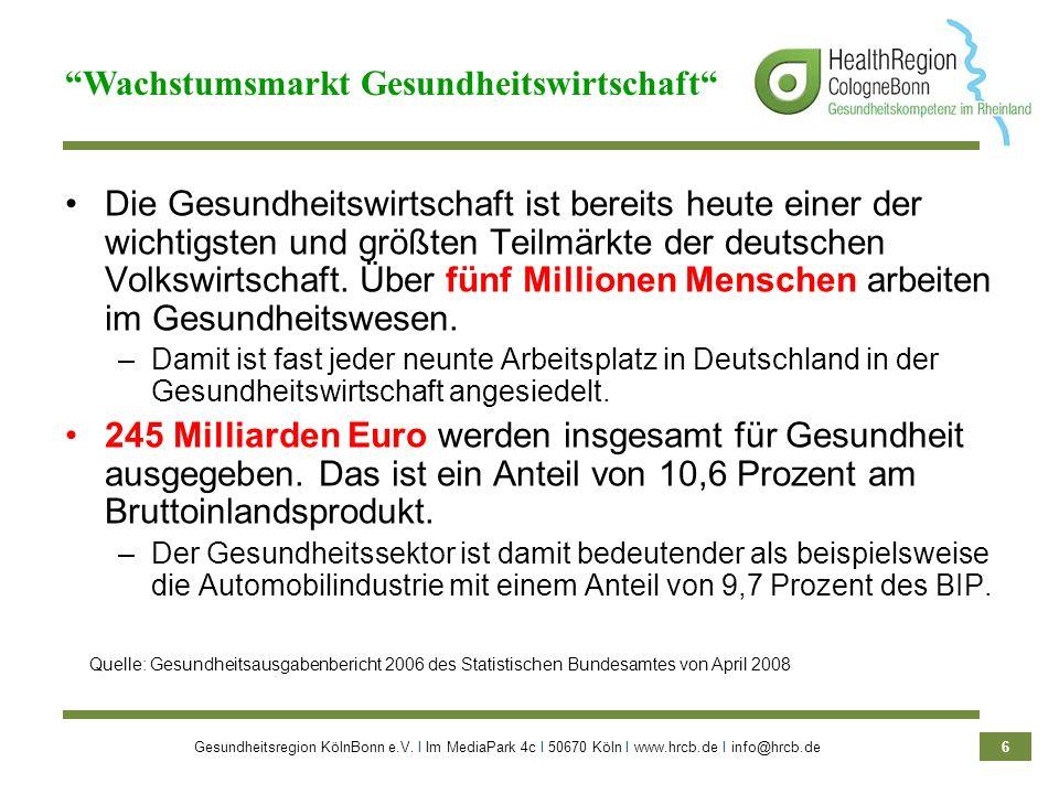 Gesundheitsregion KölnBonn e.V. Ι Im MediaPark 4c Ι 50670 Köln Ι www.hrcb.de Ι info@hrcb.de 6 Die Gesundheitswirtschaft ist bereits heute einer der wi
