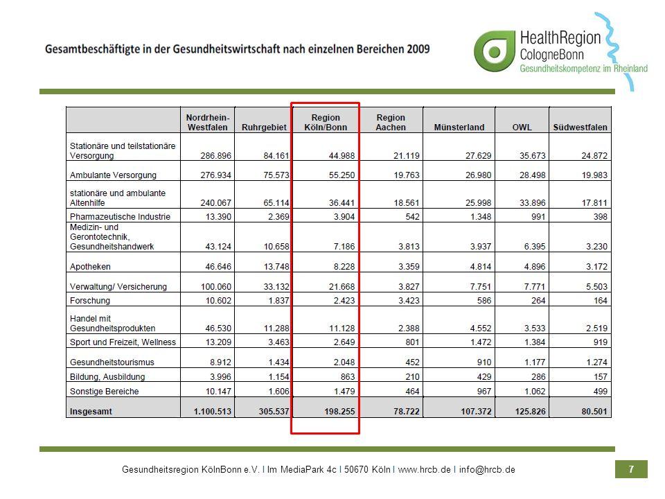 Gesundheitsregion KölnBonn e.V. Ι Im MediaPark 4c Ι 50670 Köln Ι www.hrcb.de Ι info@hrcb.de 7