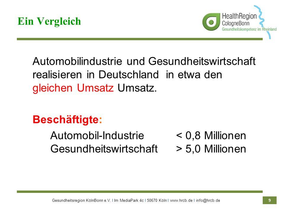 9 Automobilindustrie und Gesundheitswirtschaft realisieren in Deutschland in etwa den gleichen Umsatz Umsatz. Beschäftigte: Automobil-Industrie 5,0 Mi
