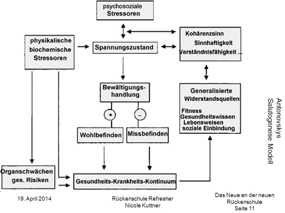 Das Neue an der neuen Rückenschule Seite 11 19. April 2014Rückenschule Refresher Nicole Kuttner Antonovskys Salutogenese Modell