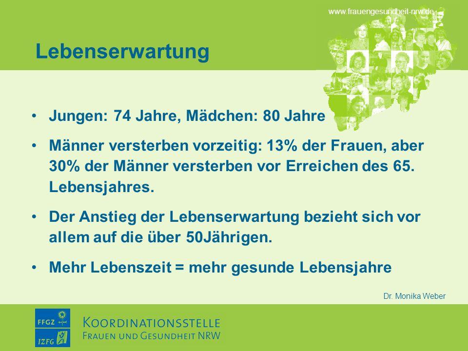 www.frauengesundheit-nrw.de Dr. Monika Weber Lebenserwartung Jungen: 74 Jahre, Mädchen: 80 Jahre Männer versterben vorzeitig: 13% der Frauen, aber 30%