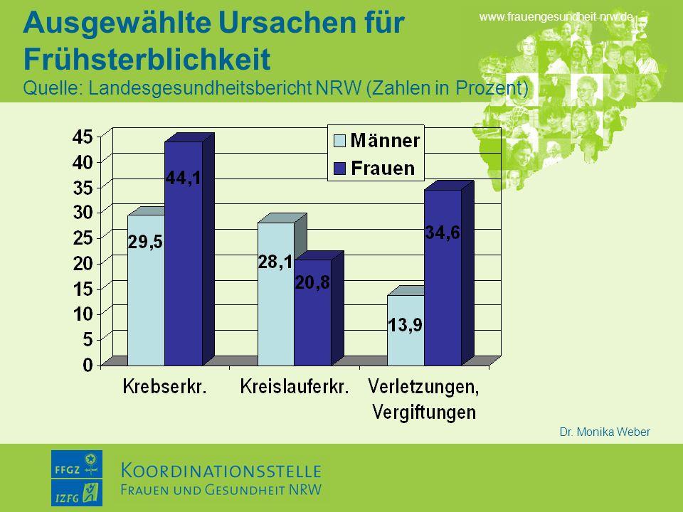 www.frauengesundheit-nrw.de Dr. Monika Weber Ausgewählte Ursachen für Frühsterblichkeit Quelle: Landesgesundheitsbericht NRW (Zahlen in Prozent)