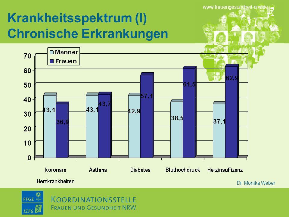 www.frauengesundheit-nrw.de Dr. Monika Weber Krankheitsspektrum (I) Chronische Erkrankungen