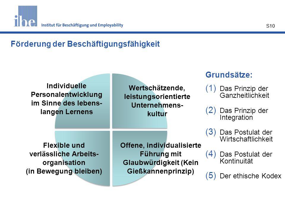 S10 Grundsätze: (1) Das Prinzip der Ganzheitlichkeit (2) Das Prinzip der Integration (3) Das Postulat der Wirtschaftlichkeit (4) Das Postulat der Kont