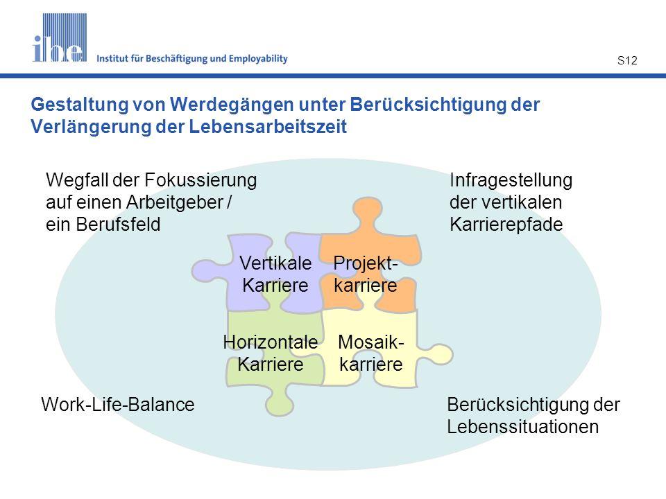 S12 Gestaltung von Werdegängen unter Berücksichtigung der Verlängerung der Lebensarbeitszeit Vertikale Karriere Horizontale Karriere Projekt- karriere