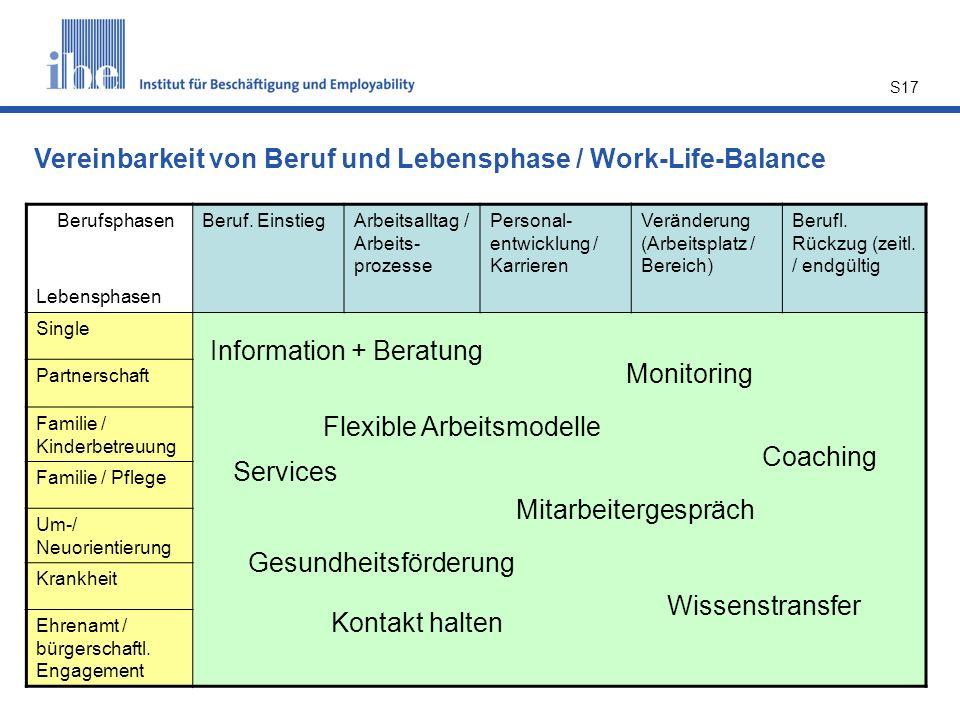 S17 Berufsphasen Lebensphasen Beruf. EinstiegArbeitsalltag / Arbeits- prozesse Personal- entwicklung / Karrieren Veränderung (Arbeitsplatz / Bereich)