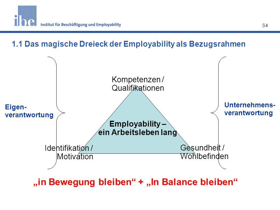 S4 Kompetenzen / Qualifikationen Identifikation / Motivation Gesundheit / Wohlbefinden Employability – ein Arbeitsleben lang Eigen- verantwortung Unte