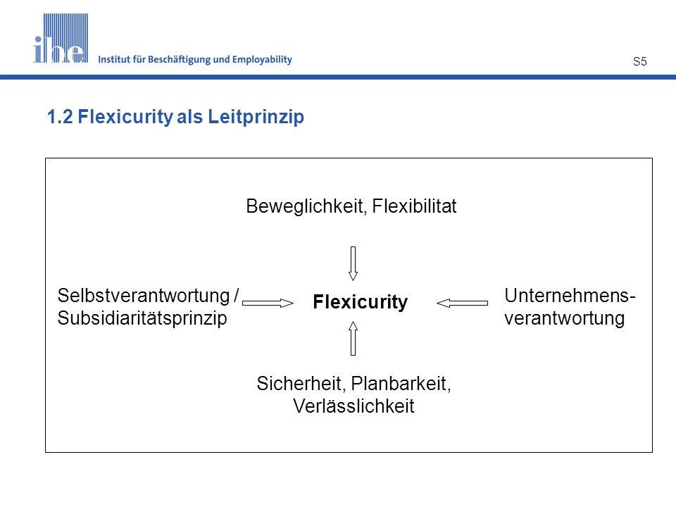 S5 Flexicurity Beweglichkeit, Flexibilitat Sicherheit, Planbarkeit, Verlässlichkeit Selbstverantwortung / Subsidiaritätsprinzip Unternehmens- verantwo