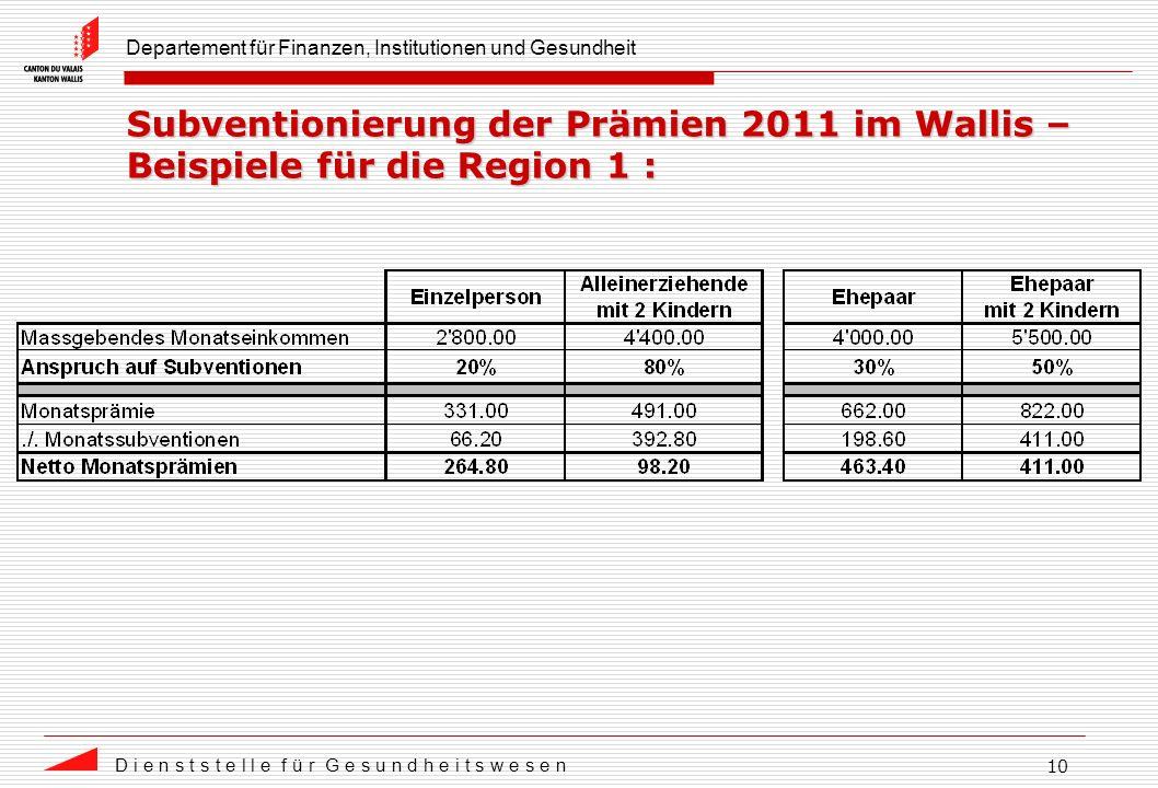 Departement für Finanzen, Institutionen und Gesundheit D i e n s t s t e l l e f ü r G e s u n d h e i t s w e s e n 10 Subventionierung der Prämien 2011 im Wallis – Beispiele für die Region 1 :
