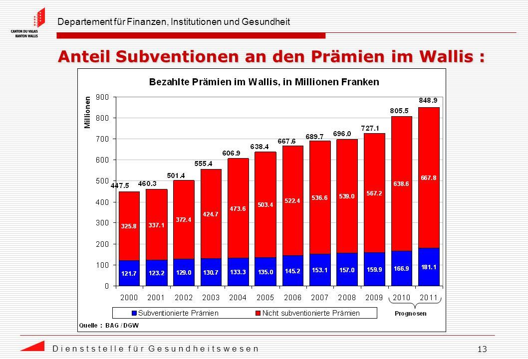 Departement für Finanzen, Institutionen und Gesundheit D i e n s t s t e l l e f ü r G e s u n d h e i t s w e s e n 13 Anteil Subventionen an den Prämien im Wallis :