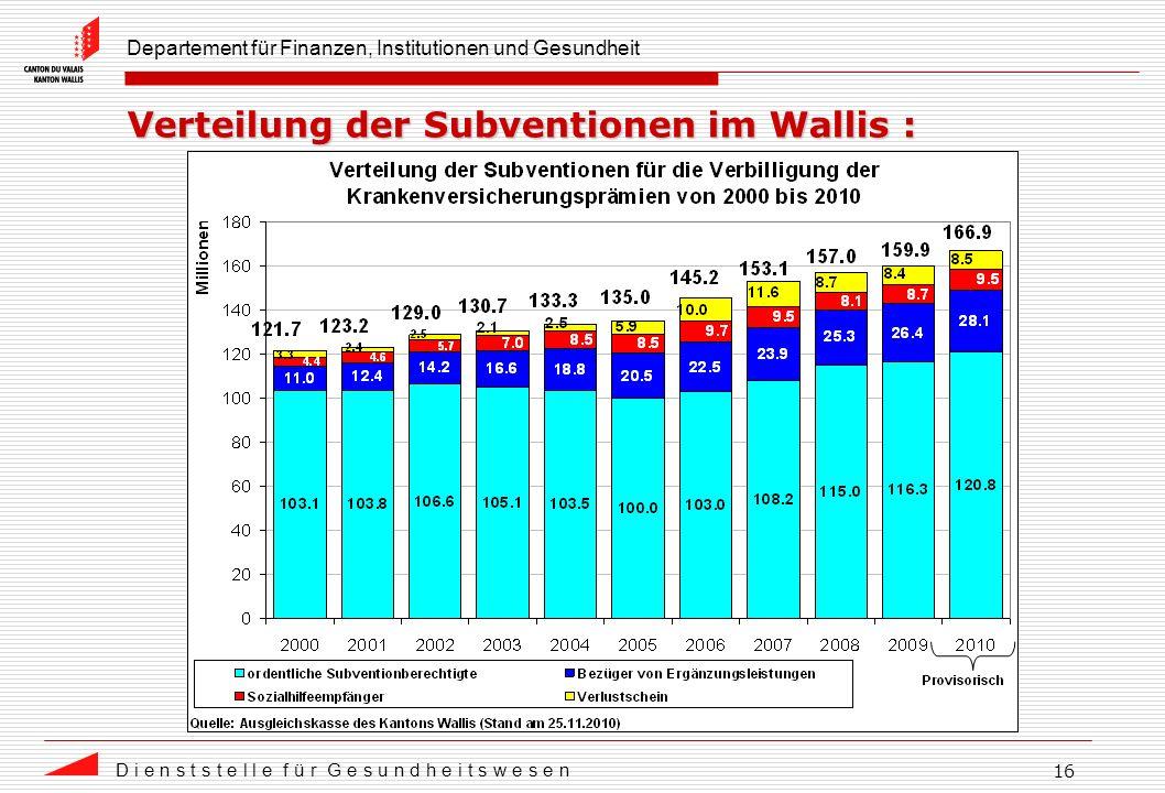 Departement für Finanzen, Institutionen und Gesundheit D i e n s t s t e l l e f ü r G e s u n d h e i t s w e s e n 16 Verteilung der Subventionen im Wallis :