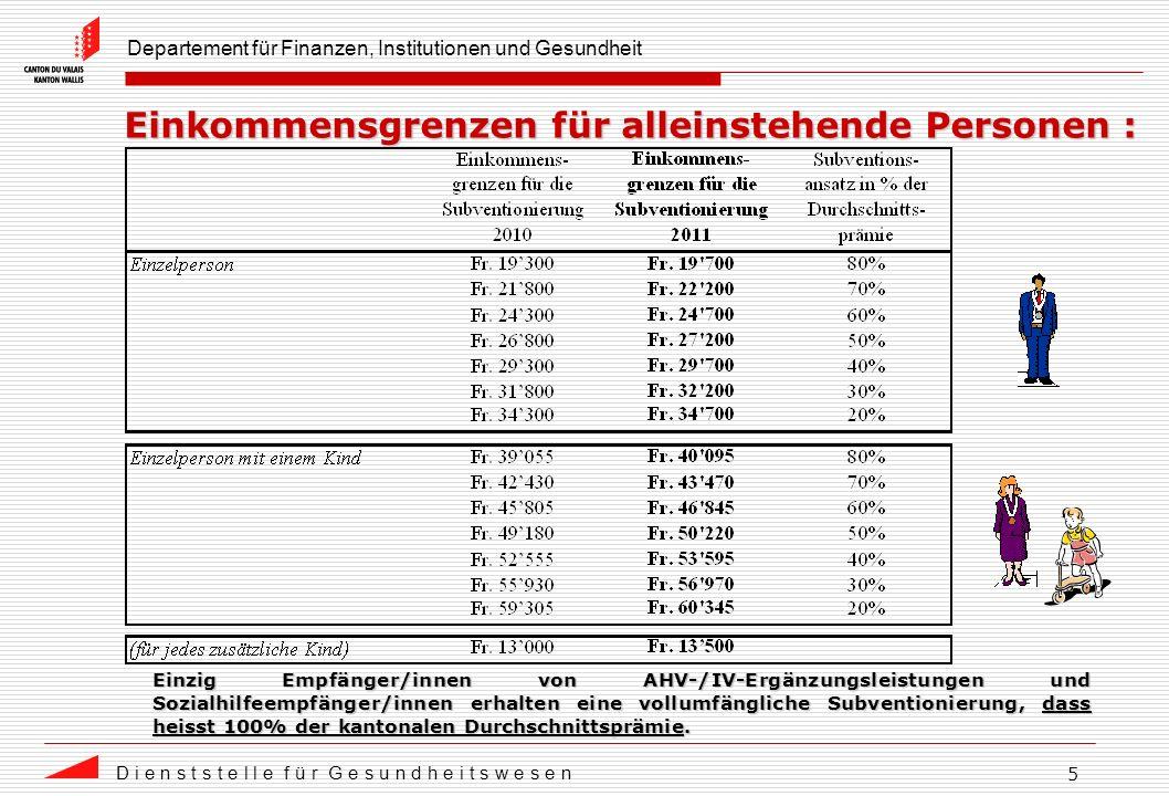 Departement für Finanzen, Institutionen und Gesundheit D i e n s t s t e l l e f ü r G e s u n d h e i t s w e s e n 5 Einkommensgrenzen für alleinstehende Personen : Einzig Empfänger/innen von AHV-/IV-Ergänzungsleistungen und Sozialhilfeempfänger/innen erhalten eine vollumfängliche Subventionierung, dass heisst 100% der kantonalen Durchschnittsprämie.