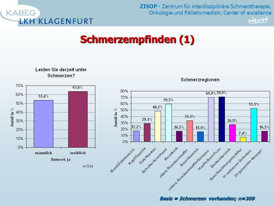 ZISOP - Zentrum für interdisziplinäre Schmerztherapie, Onkologie und Palliativmedizin, Center of excellence Basis = Schmerzen vorhanden; n=310 Schmerzempfinden (2) 1,3% 10,7% 41,7% 25,6% 13,6% 7,1% 0% 10% 20% 30% 40% 50% kein...leichter...mäßiger...starker...sehr starker...
