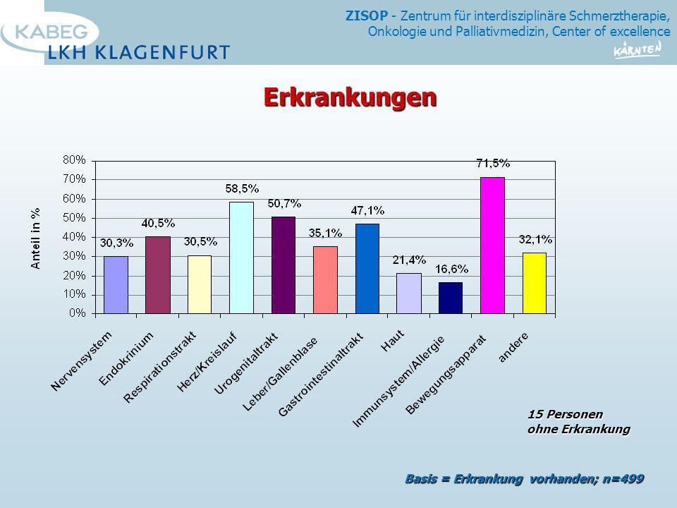 ZISOP - Zentrum für interdisziplinäre Schmerztherapie, Onkologie und Palliativmedizin, Center of excellence Auswertung Palliativstation des LKH Klagenfurt 20052006 (Stand 08/06) Patienten weibl.13445,4%7639,0% Patienten männl.16154,6%11961,0% Durchschnittsalter65,6 m67,8 m 67,1 w70,4 w Erstaufnahmen21773,6%16484,1% Wiederaufnahmen7826,43115,9% Aufenthaltsdauer durchschnittlich 12,6 Tage11,9 Tage