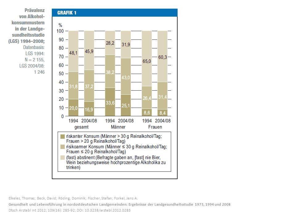 Elkeles, Thomas; Beck, David; Röding, Dominik; Fischer, Stefan; Forkel, Jens A. Gesundheit und Lebensführung in nordostdeutschen Landgemeinden: Ergebn