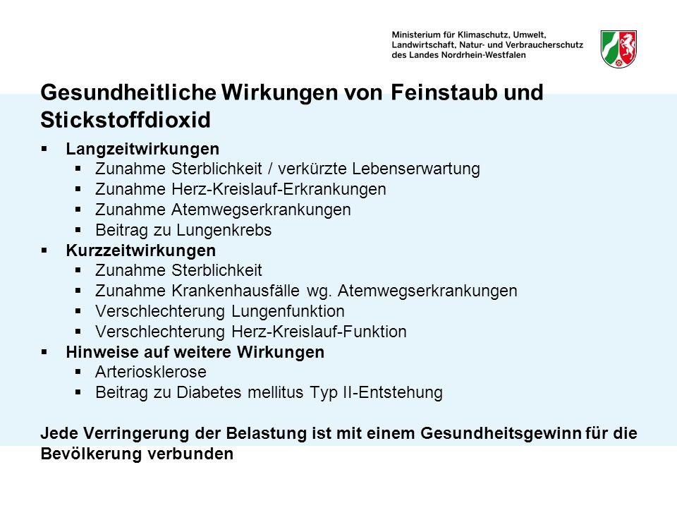 In NRW durchgeführte Studien Feinstaubkohorte Frauen NRW 2006/2011 Langzeitwirkung (PM10, NO 2 ); Sterblichkeitsdaten; Differenzierg.