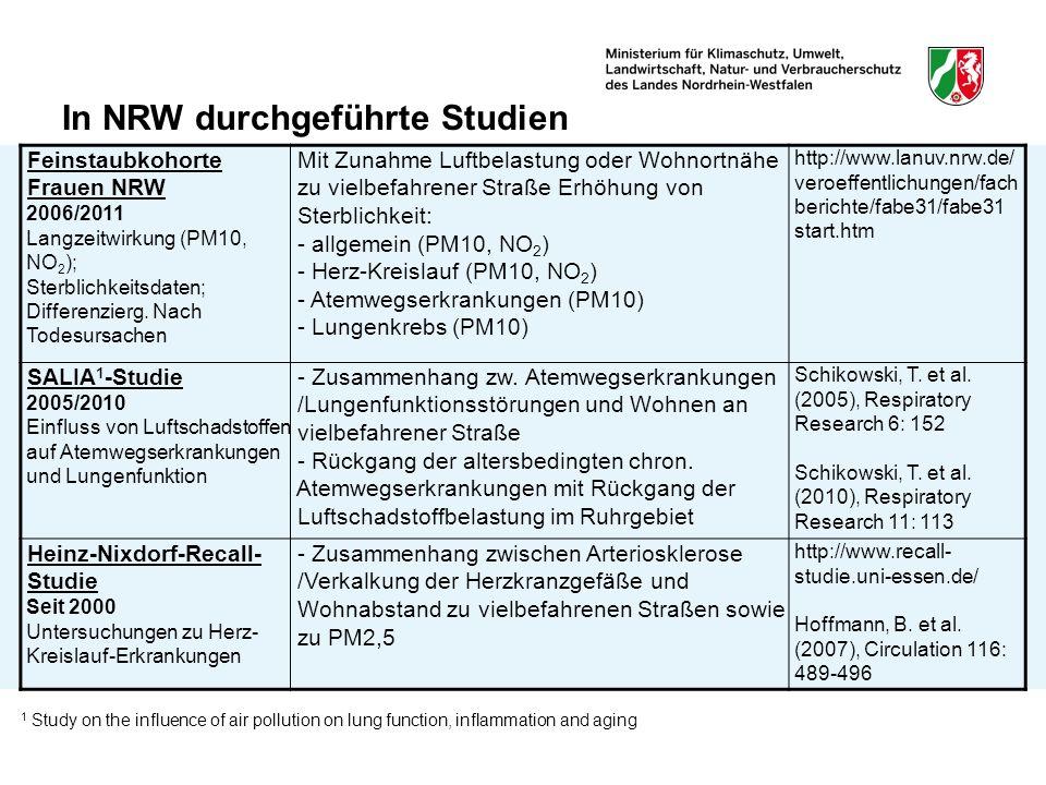 In NRW durchgeführte Studien Feinstaubkohorte Frauen NRW 2006/2011 Langzeitwirkung (PM10, NO 2 ); Sterblichkeitsdaten; Differenzierg. Nach Todesursach