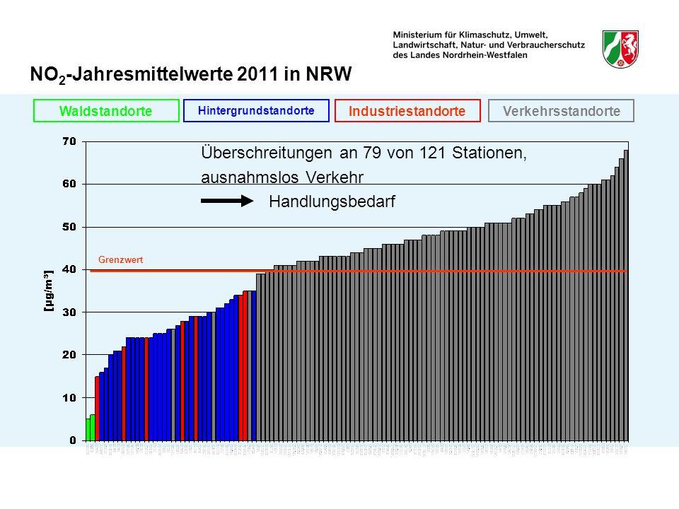 Grenzwert VerkehrsstandorteIndustriestandorte Hintergrundstandorte Waldstandorte NO 2 -Jahresmittelwerte 2011 in NRW Überschreitungen an 79 von 121 Stationen, ausnahmslos Verkehr Handlungsbedarf