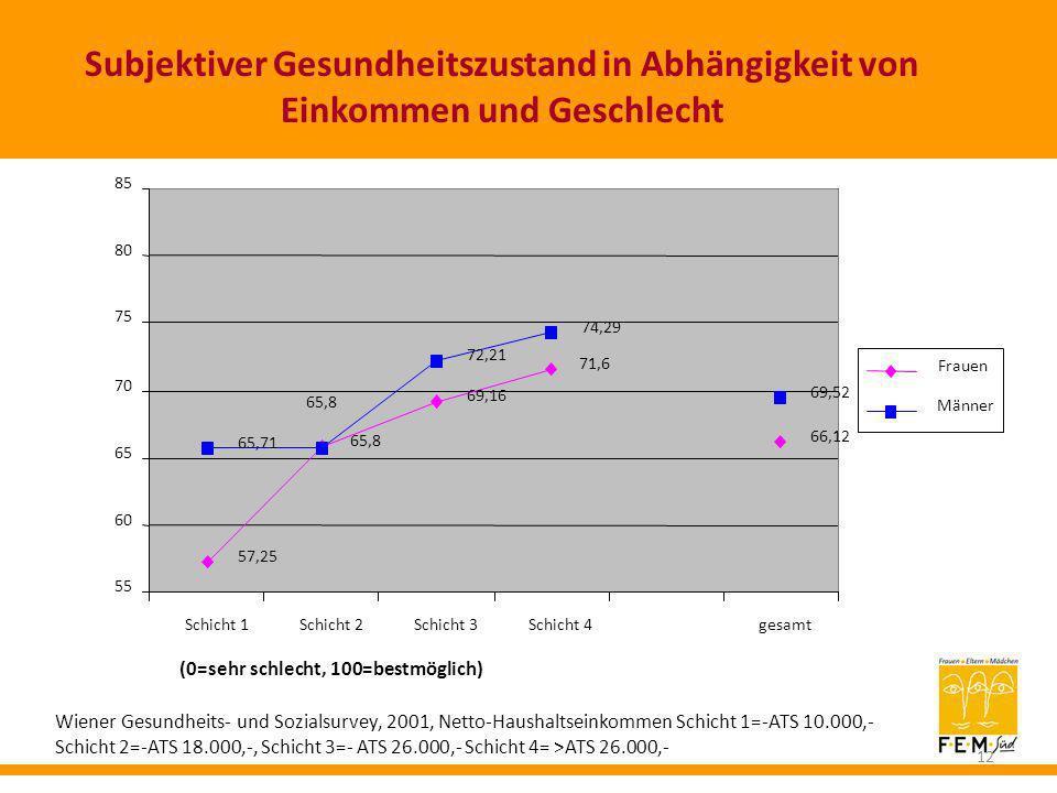 Subjektiver Gesundheitszustand in Abhängigkeit von Einkommen und Geschlecht (0=sehr schlecht, 100=bestmöglich) 57,25 65,8 69,16 71,6 66,12 65,71 72,21